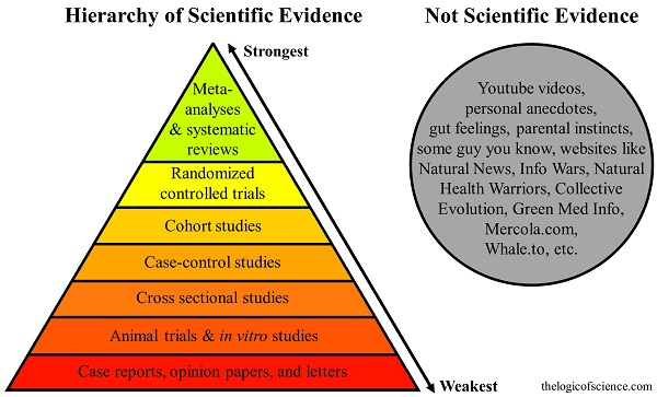 the quality pyramid for scientific evidence